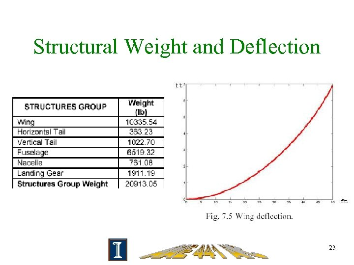 Structural Weight and Deflection 23