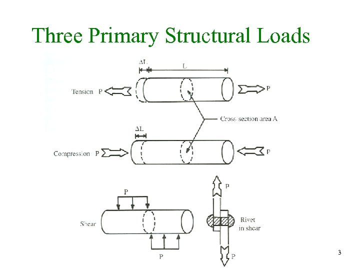 Three Primary Structural Loads 3