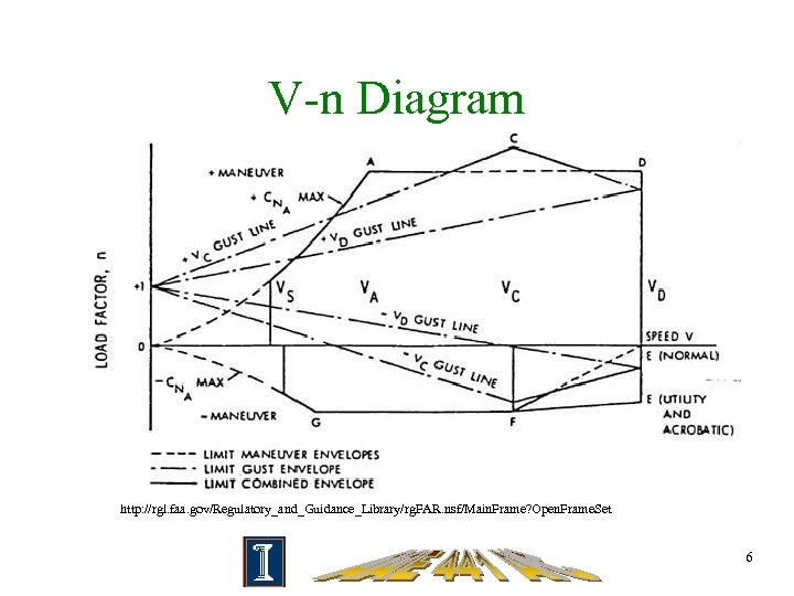 V-n Diagram http: //rgl. faa. gov/Regulatory_and_Guidance_Library/rg. FAR. nsf/Main. Frame? Open. Frame. Set 6