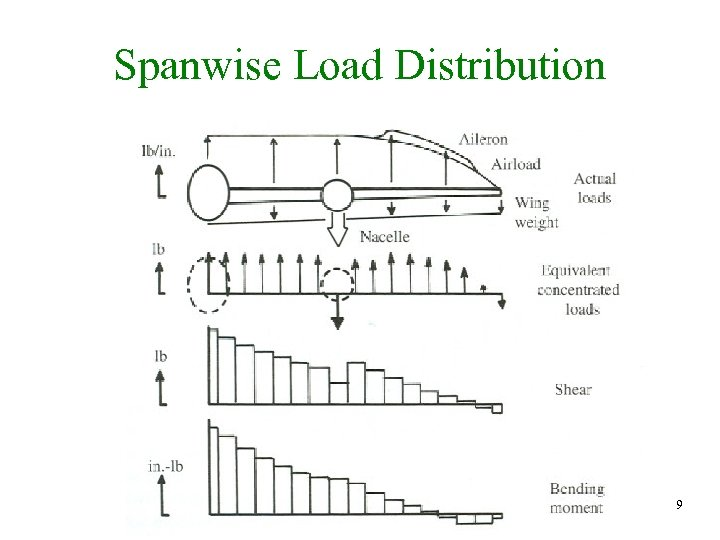 Spanwise Load Distribution 9