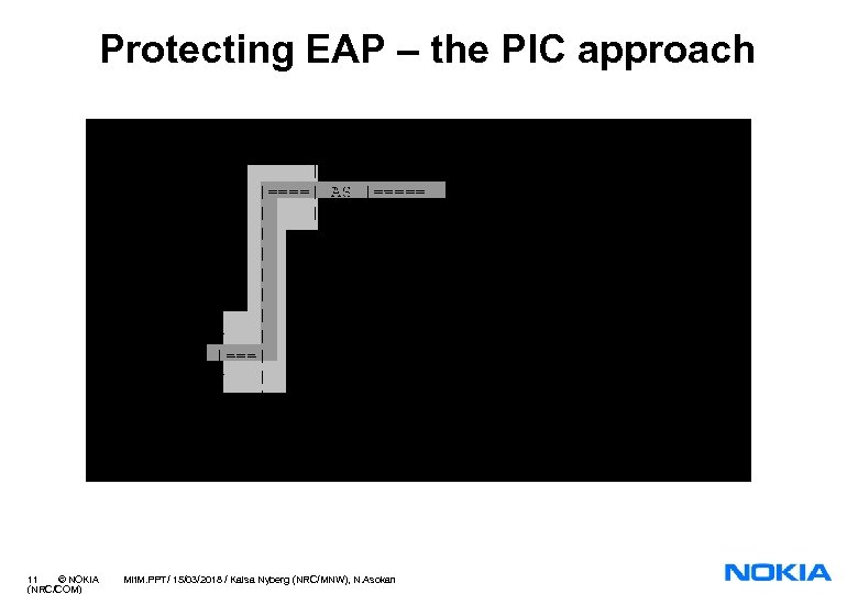 Protecting EAP – the PIC approach 11 © NOKIA (NRC/COM) Mit. M. PPT/ 15/03/2018