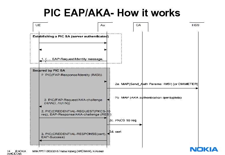 PIC EAP/AKA- How it works 14 © NOKIA (NRC/COM) Mit. M. PPT/ 15/03/2018 /