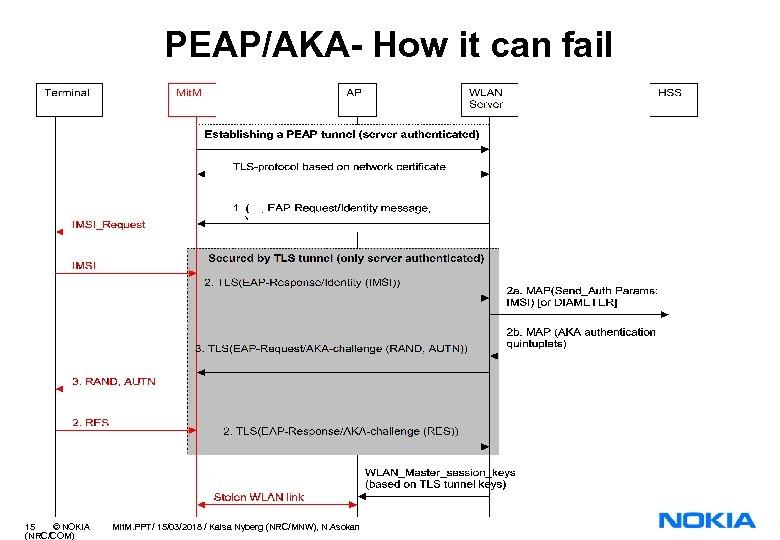 PEAP/AKA- How it can fail 15 © NOKIA (NRC/COM) Mit. M. PPT/ 15/03/2018 /