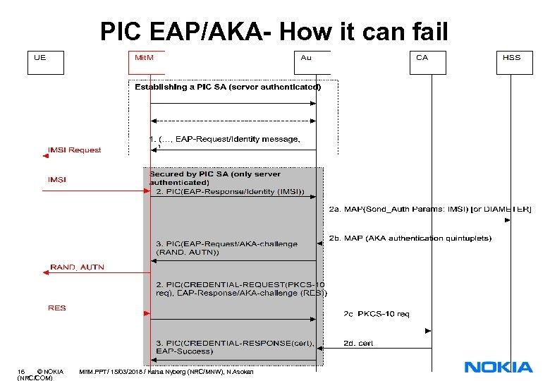PIC EAP/AKA- How it can fail 16 © NOKIA (NRC/COM) Mit. M. PPT/ 15/03/2018
