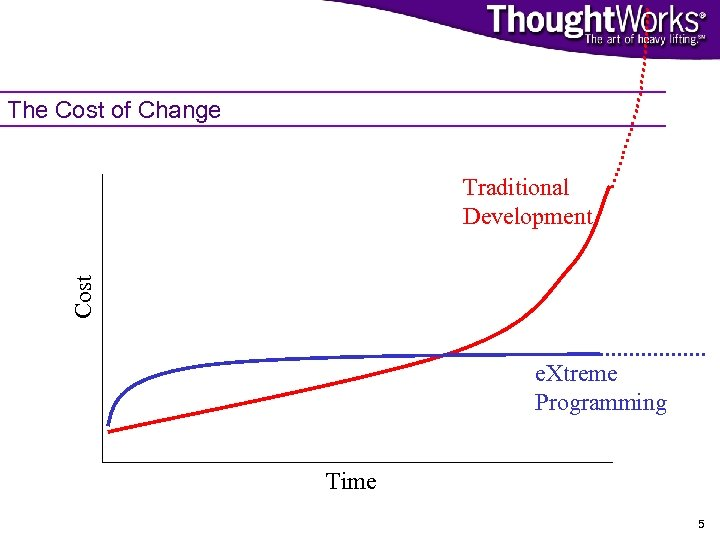 The Cost of Change Cost Traditional Development e. Xtreme Programming Time 5