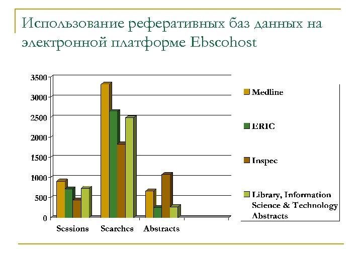 Использование реферативных баз данных на электронной платформе Ebscohost