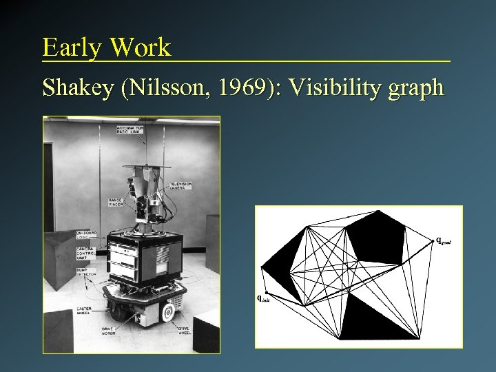 Early Work Shakey (Nilsson, 1969): Visibility graph