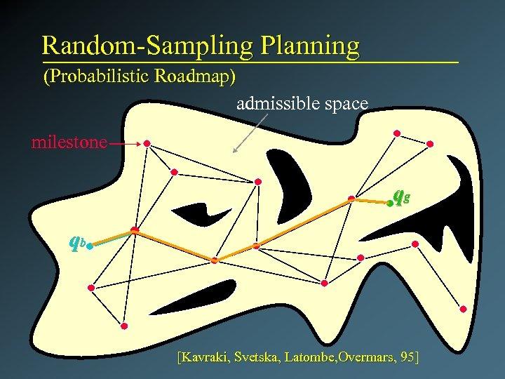 Random-Sampling Planning (Probabilistic Roadmap) admissible space milestone qg qb [Kavraki, Svetska, Latombe, Overmars, 95]