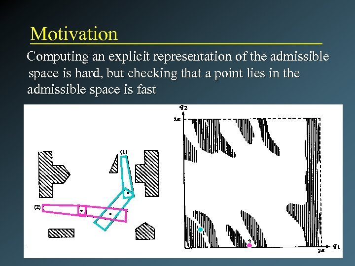 Motivation Computing an explicit representation of the admissible space is hard, but checking that