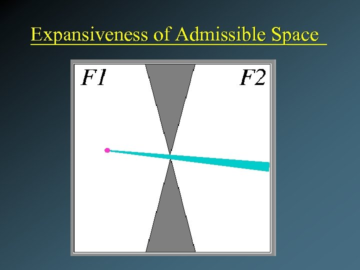 Expansiveness of Admissible Space