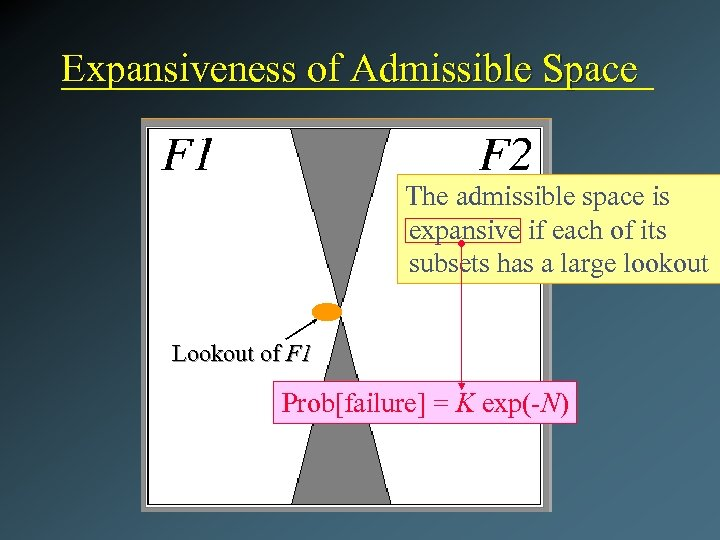 Expansiveness of Admissible Space The admissible space is expansive if each of its subsets