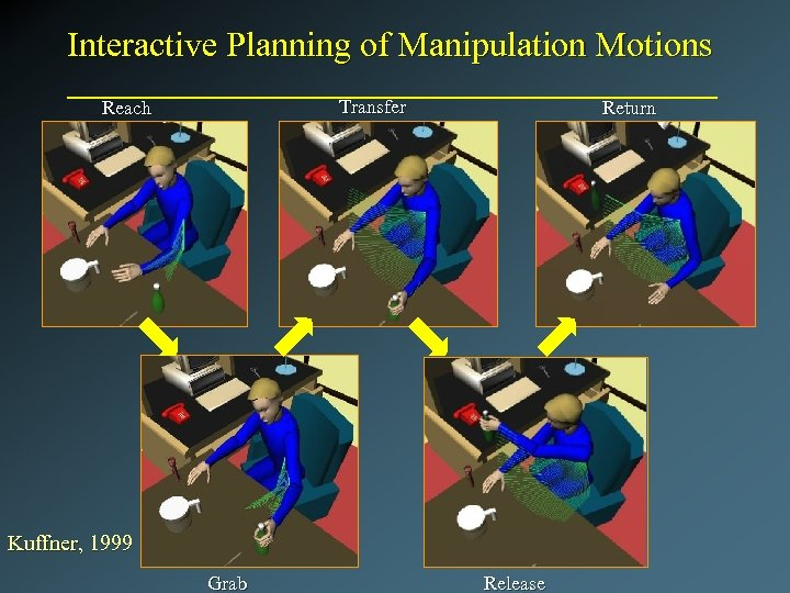 Interactive Planning of Manipulation Motions Transfer Reach Return Kuffner, 1999 Grab Release