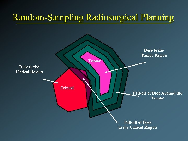 Random-Sampling Radiosurgical Planning Dose to the Tumor Region Tumor Dose to the Critical Region