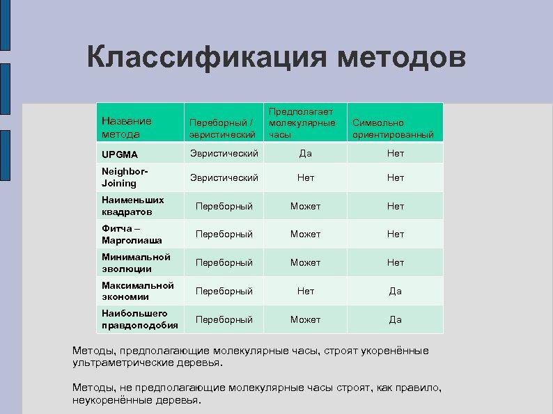 Классификация методов Предполагает молекулярные часы Название метода Переборный / эвристический UPGMA Эвристический Да Нет