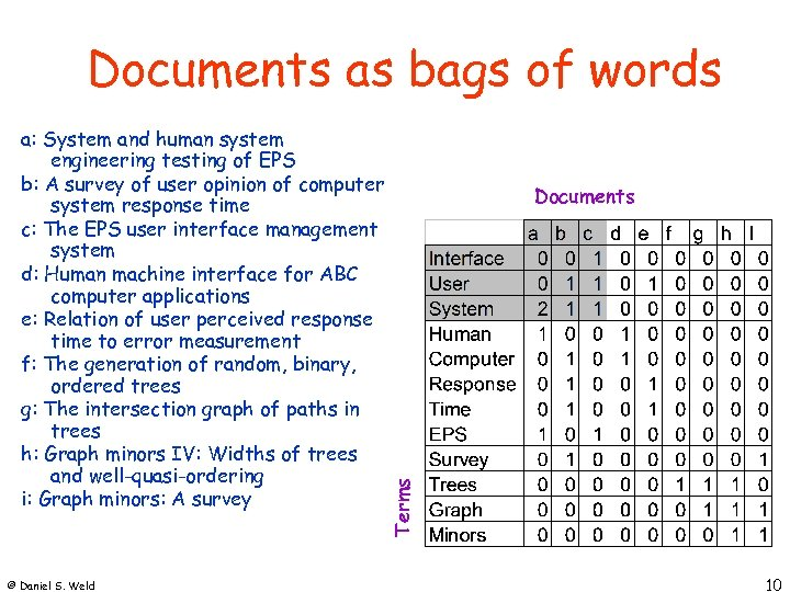 Documents as bags of words © Daniel S. Weld Documents Terms a: System and