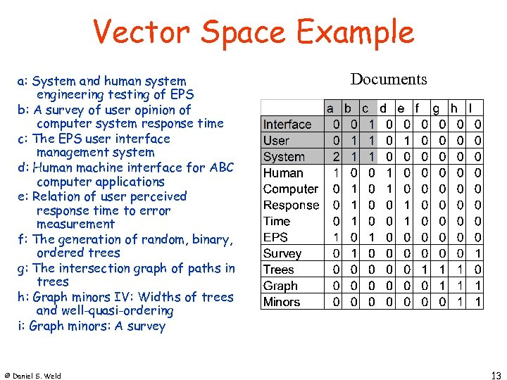 Vector Space Example a: System and human system engineering testing of EPS b: A