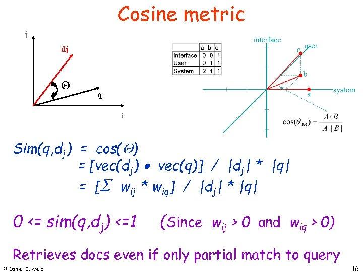 Cosine metric j dj q i Sim(q, dj) = cos( ) = [vec(dj) vec(q)]