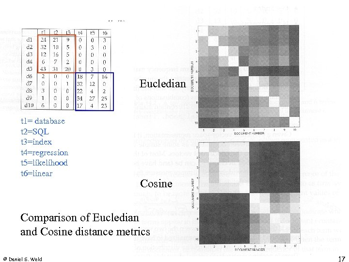 Eucledian t 1= database t 2=SQL t 3=index t 4=regression t 5=likelihood t 6=linear