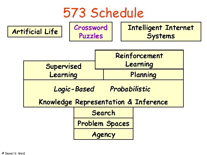 573 Schedule Artificial Life Crossword Puzzles Intelligent Internet Systems Reinforcement Learning Supervised Learning Planning