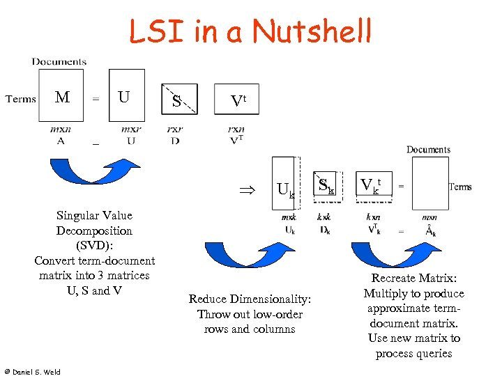 LSI in a Nutshell M U S Vt Þ Singular Value Decomposition (SVD): Convert