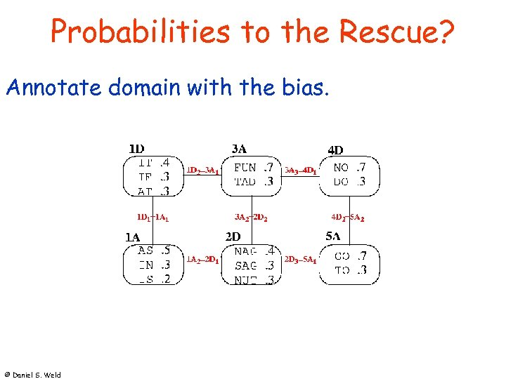 Probabilities to the Rescue? Annotate domain with the bias. © Daniel S. Weld