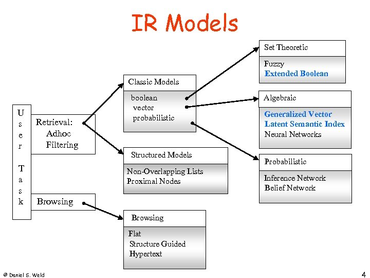 IR Models Set Theoretic Classic Models U s e r T a s k
