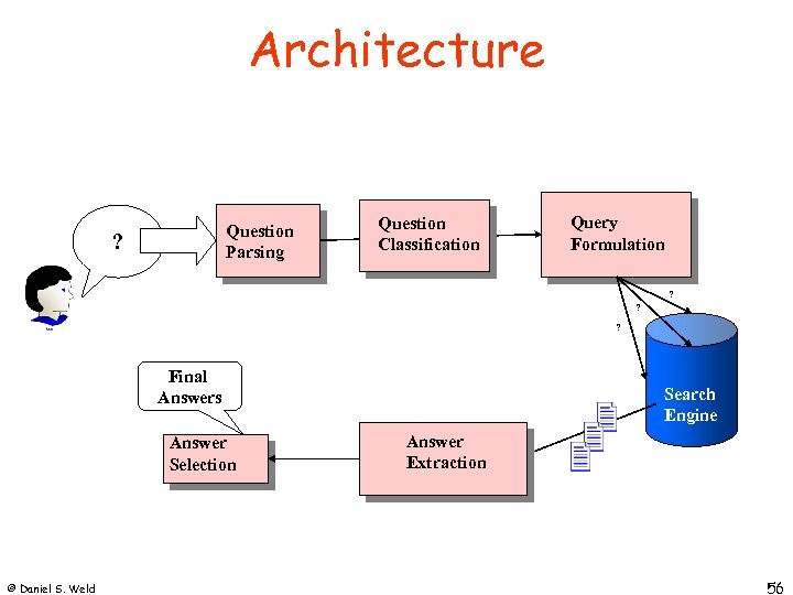Architecture Question Parsing ? Question Classification Query Formulation ? ? ? Final Answers Answer