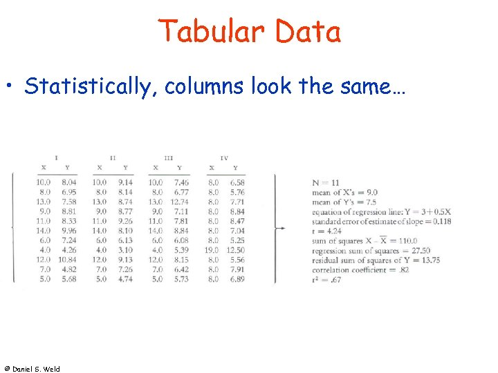 Tabular Data • Statistically, columns look the same… © Daniel S. Weld