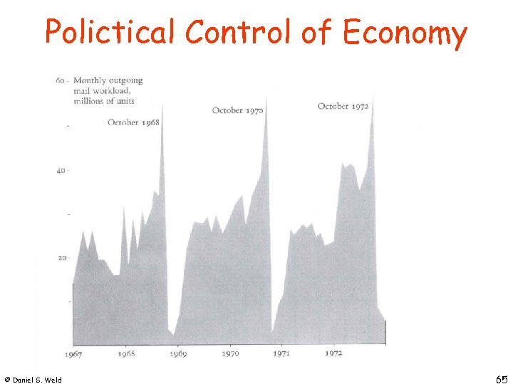 Polictical Control of Economy © Daniel S. Weld 65