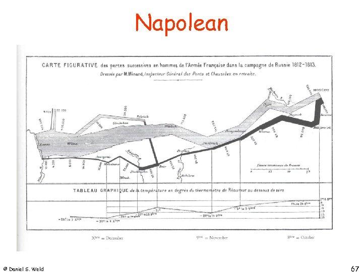 Napolean © Daniel S. Weld 67