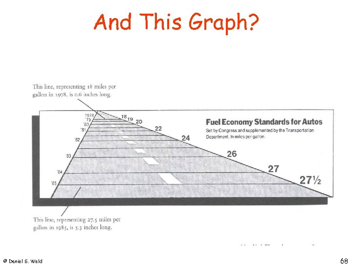 And This Graph? © Daniel S. Weld 68