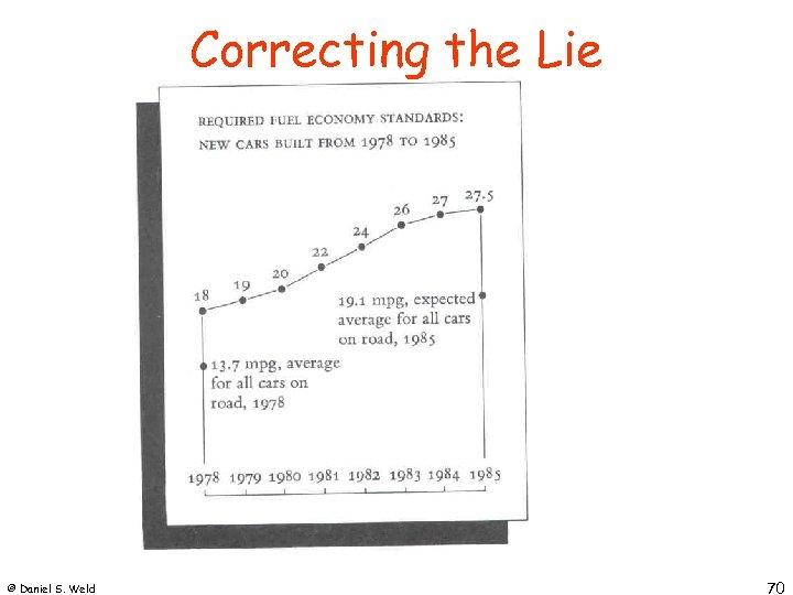 Correcting the Lie © Daniel S. Weld 70