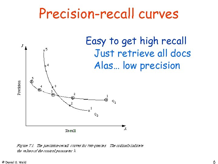 Precision-recall curves Easy to get high recall Just retrieve all docs Alas… low precision