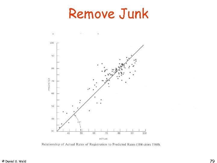 Remove Junk © Daniel S. Weld 79