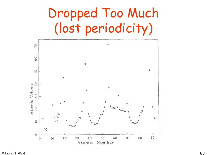 Dropped Too Much (lost periodicity) © Daniel S. Weld 83