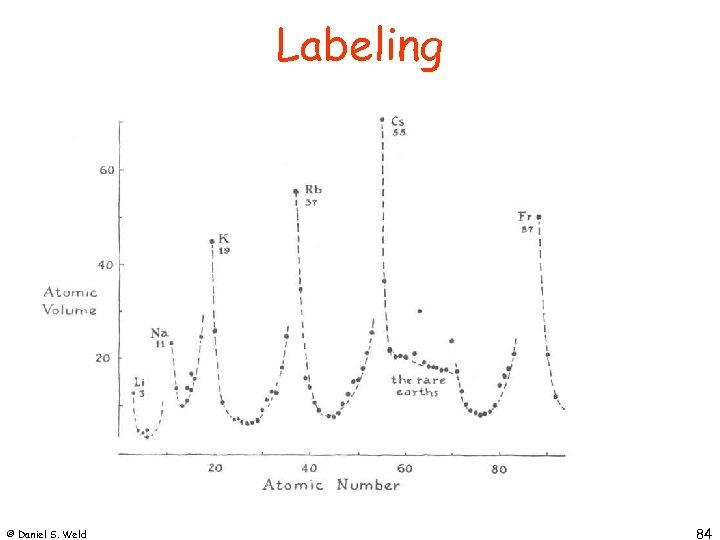 Labeling © Daniel S. Weld 84