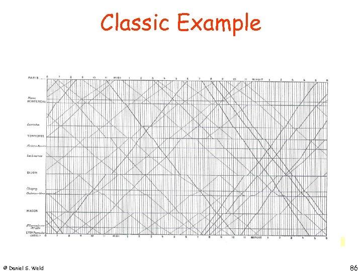 Classic Example © Daniel S. Weld 86