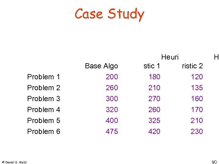 Case Study Heuri H Problem 1 Problem 2 stic 1 180 210 ristic 2