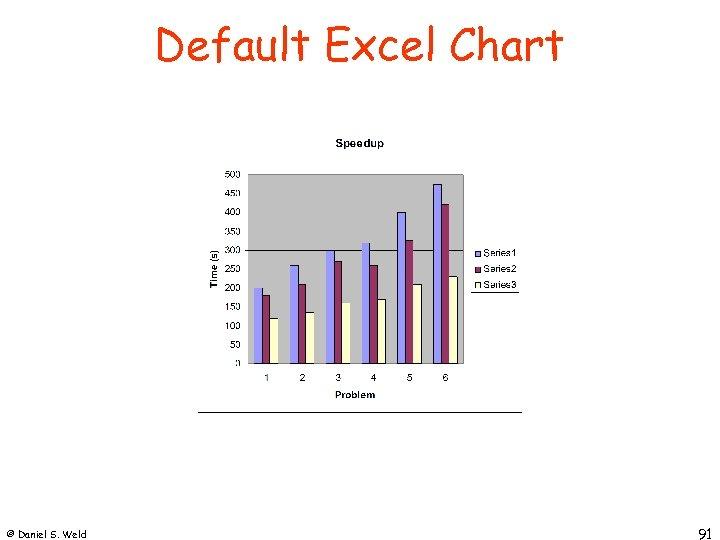Default Excel Chart © Daniel S. Weld 91