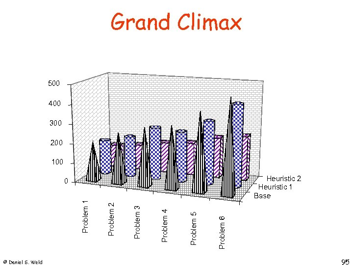 Grand Climax 500 400 300 200 100 Heuristic 2 Heuristic 1 Base © Daniel