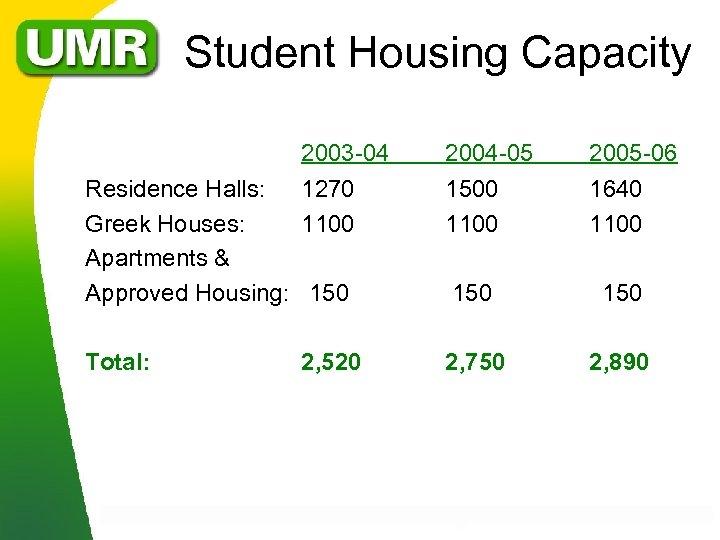 Student Housing Capacity 2003 -04 2004 -05 2005 -06 Residence Halls: 1270 Greek Houses: