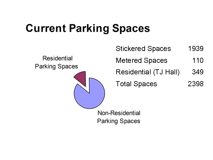 Stickered Spaces 1939 Metered Spaces 110 Residential (TJ Hall) 349 Total Spaces 2398