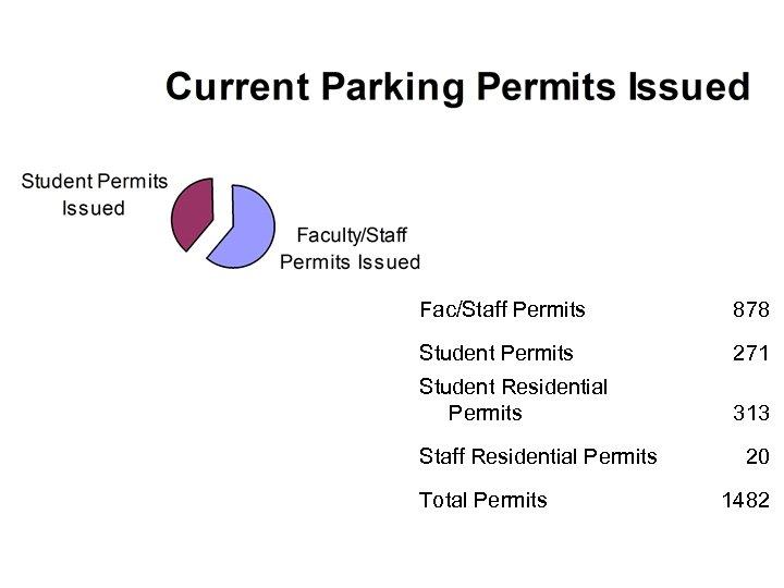 Fac/Staff Permits 878 Student Permits 271 Student Residential Permits 313 Staff Residential Permits Total