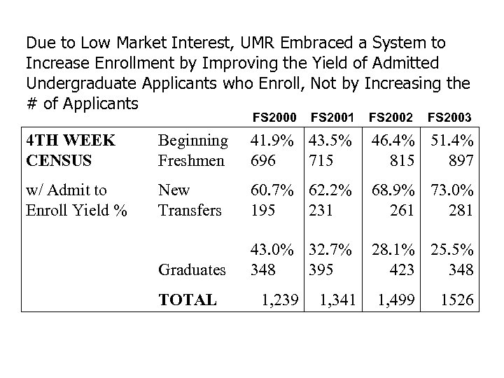 Due to Low Market Interest, UMR Embraced a System to Increase Enrollment by Improving