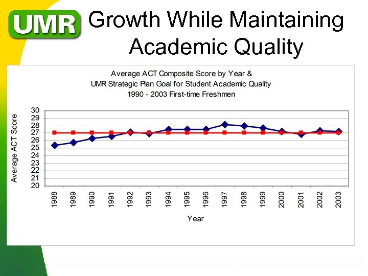 Growth While Maintaining Academic Quality