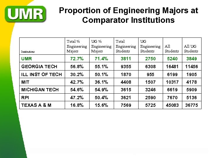 Proportion of Engineering Majors at Comparator Institutions Total % UG % Total UG Engineering