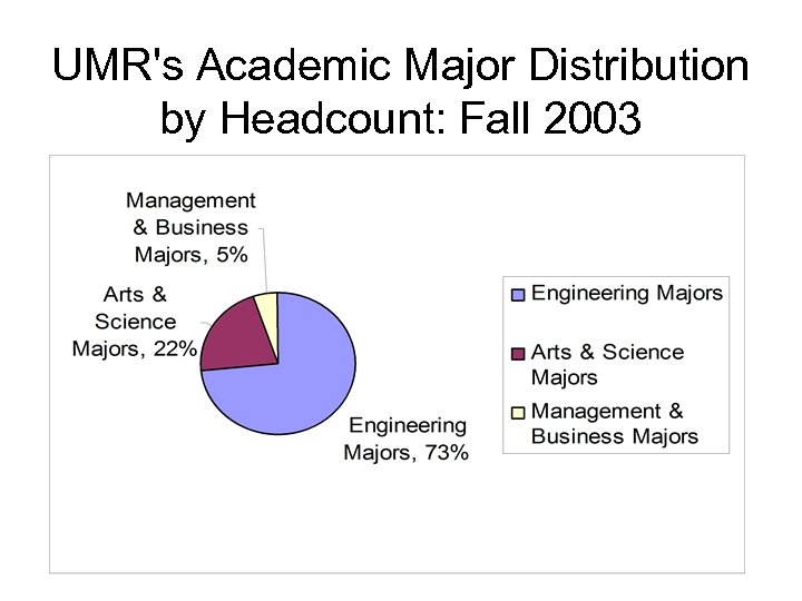 UMR's Academic Major Distribution by Headcount: Fall 2003