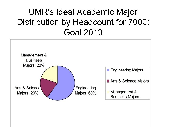 UMR's Ideal Academic Major Distribution by Headcount for 7000: Goal 2013