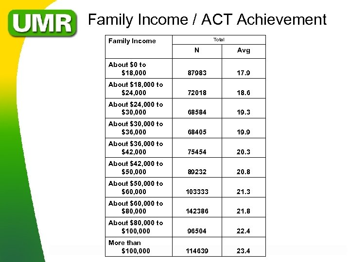 Family Income / ACT Achievement Total Family Income N Avg About $0 to $18,