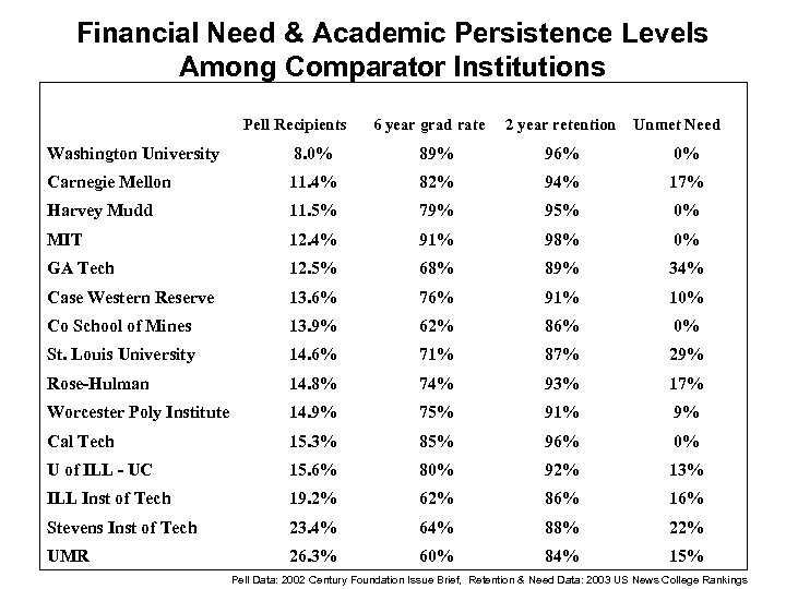 Financial Need & Academic Persistence Levels Among Comparator Institutions Pell Recipients 6 year grad